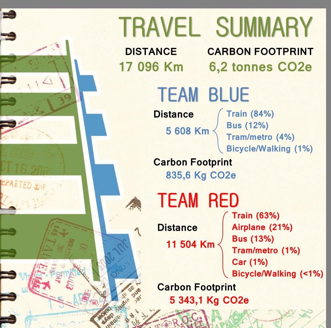 Carbon Footprint - Final